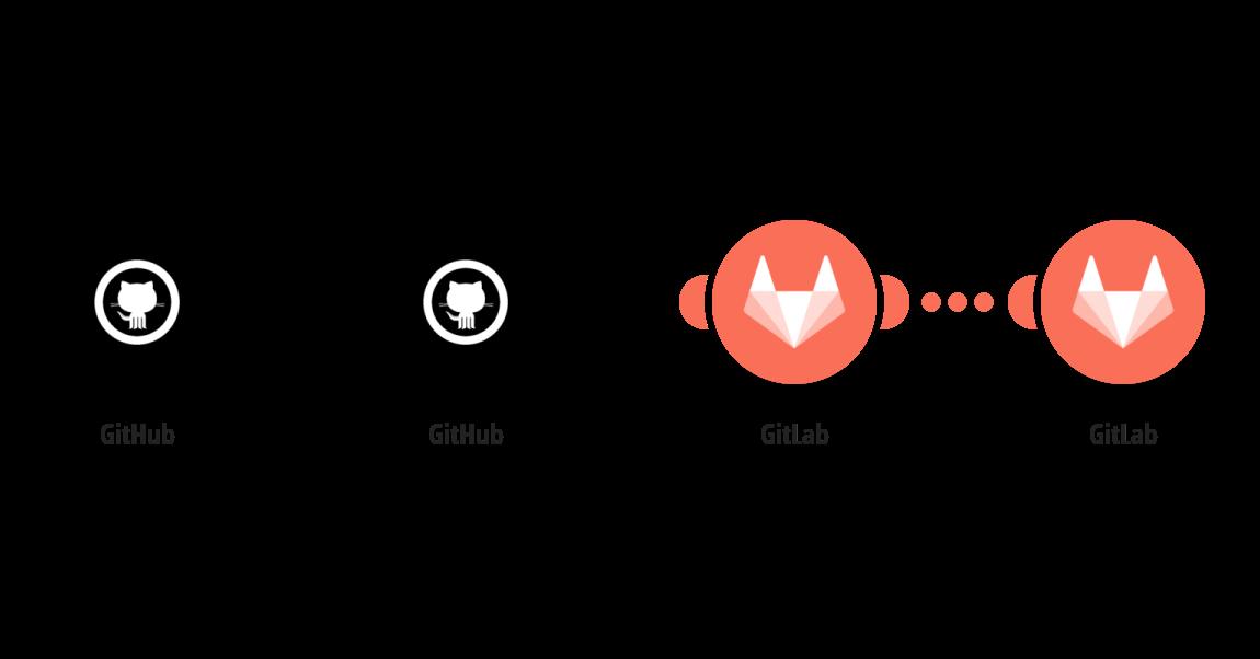Vytvoření poznámky u vybraného issue v GitLabu z nového komentáře v GitHubu