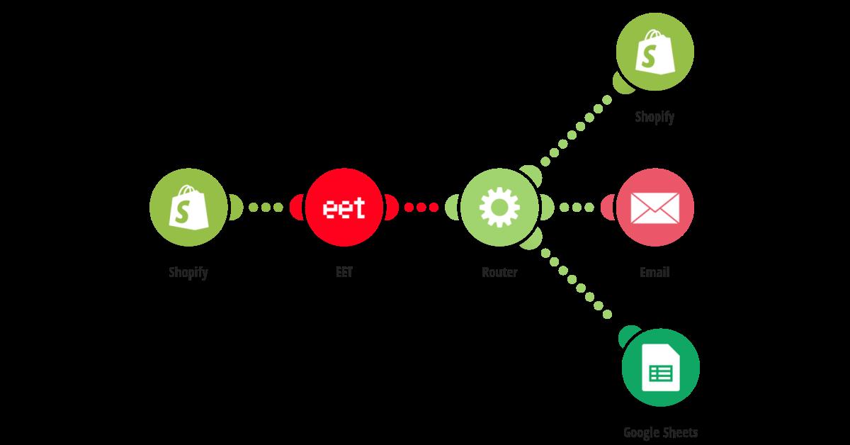 Nová uhrazená objednávka v Shopify: odešli ji do EET a údaje z EET zapiš do objednávky, pošli emailem a zapiš do Google