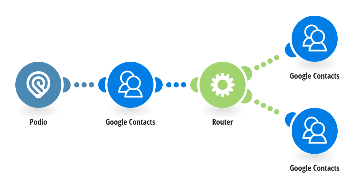 Create and update Google Contacts from new Podio contacts