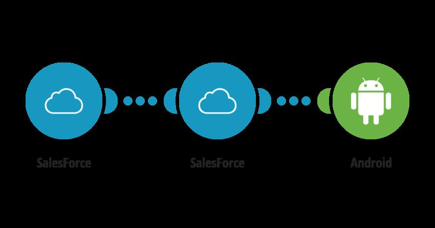 Zaslání SMS zprávy o změně objektu v SalesForce