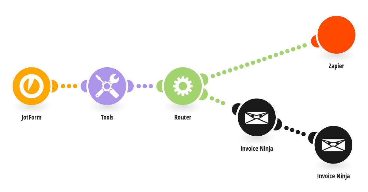 When a Jotfrom is submitted, calculate the number of days, create an invoice on Invoice Ninja and send data to a Zap