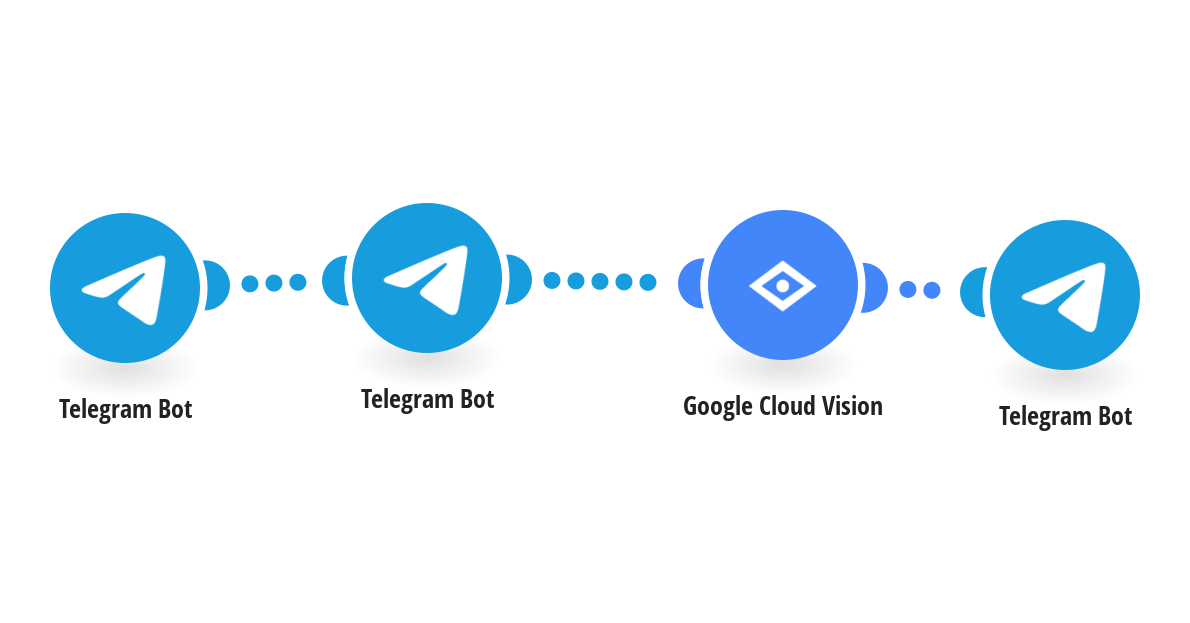 Detect text within new Telegram images using Google Cloud Vision (OCR) and send it as a new message in Telegram