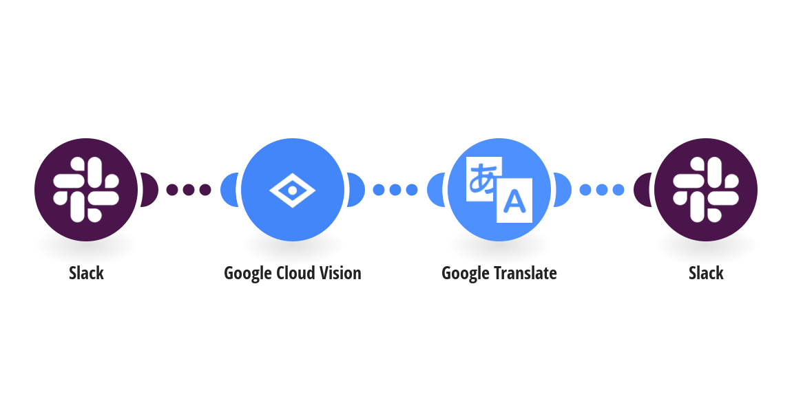 Automatically translate text within new Slack images using Google Cloud Vision (OCR) and Google Translate