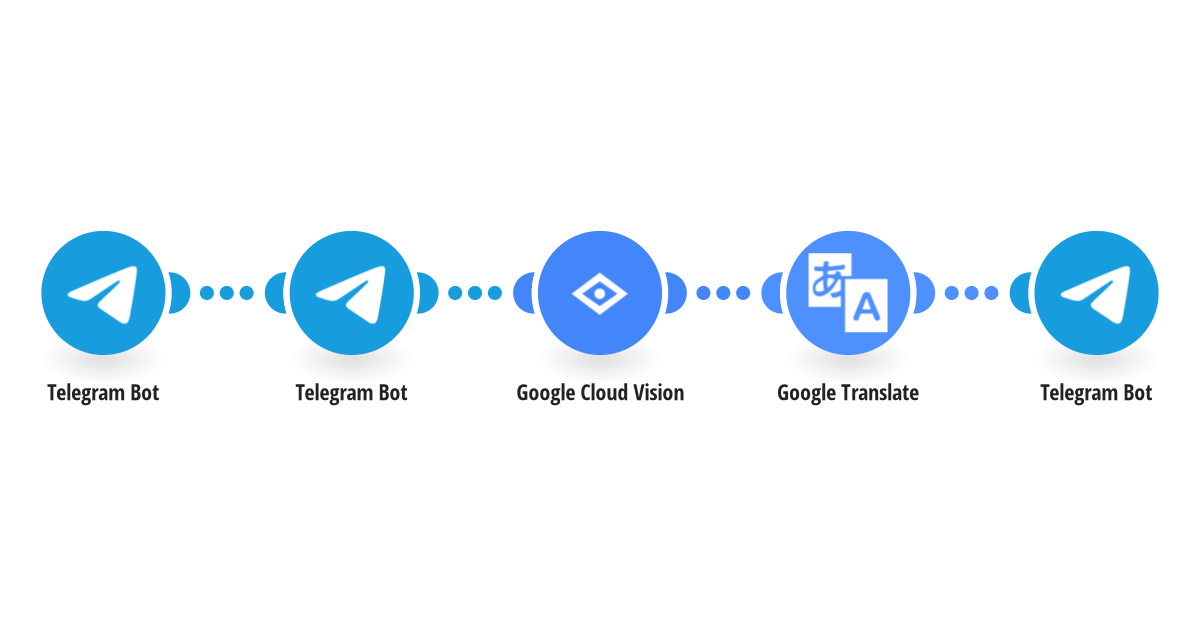 Automatically translate text within new Telegram images using Google Cloud Vision (OCR) and Google Translate