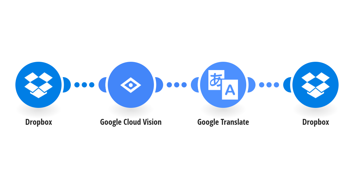 Automatically translate text within new Dropbox images using Google Cloud Vision (OCR) and Google Translate