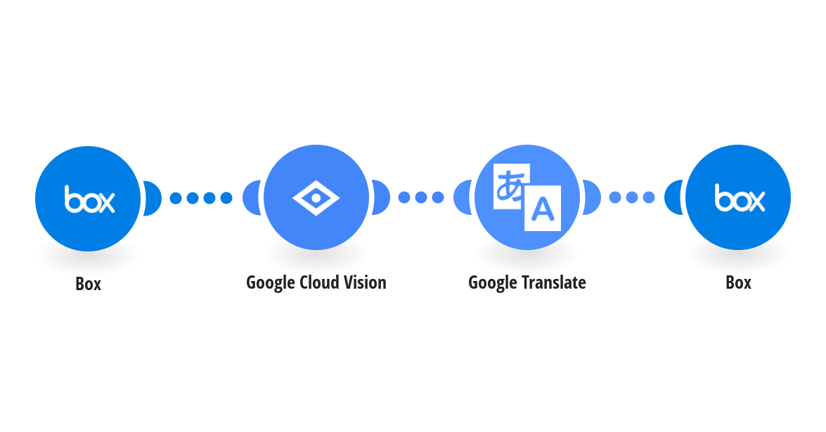 Automatically translate text within new Box images using Google Cloud Vision (OCR) and Google Translate