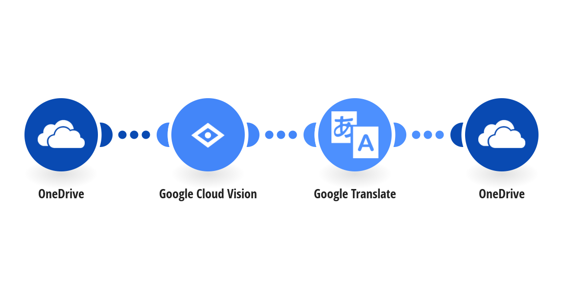 Automatically translate text within new OneDrive images using Google Cloud Vision (OCR) and Google Translate