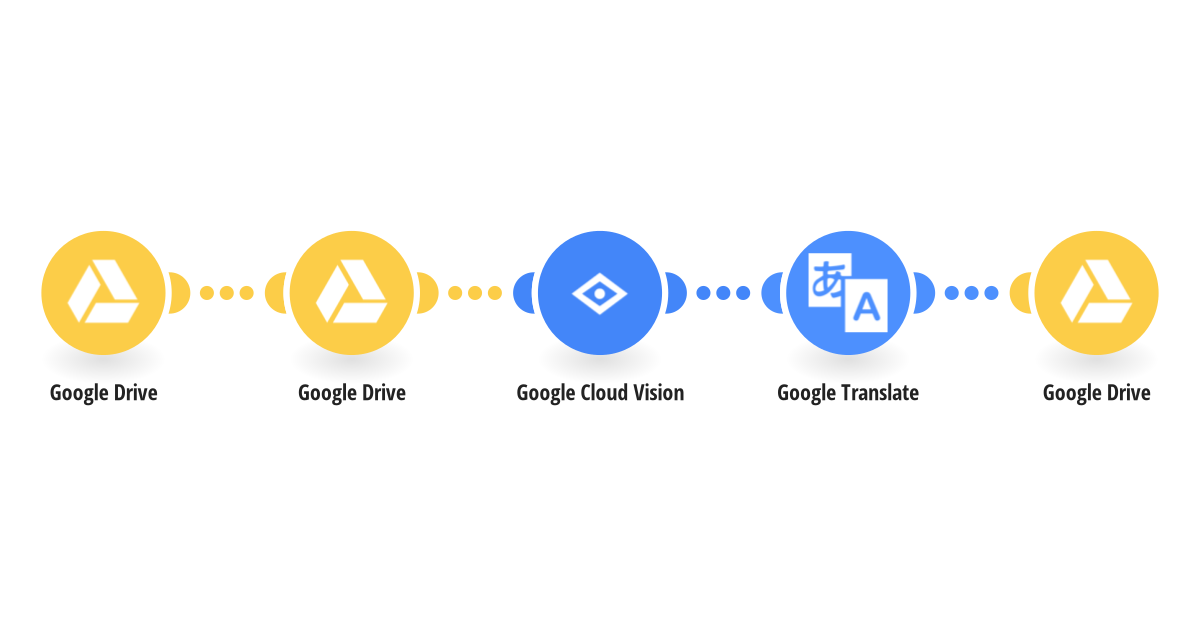 Automatically translate text within new Google Drive images using Google Cloud Vision (OCR) and Google Translate