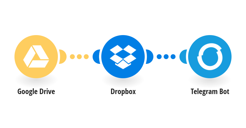 Get a notification in Telegram for Each file copied from Google Drive to Dropbox