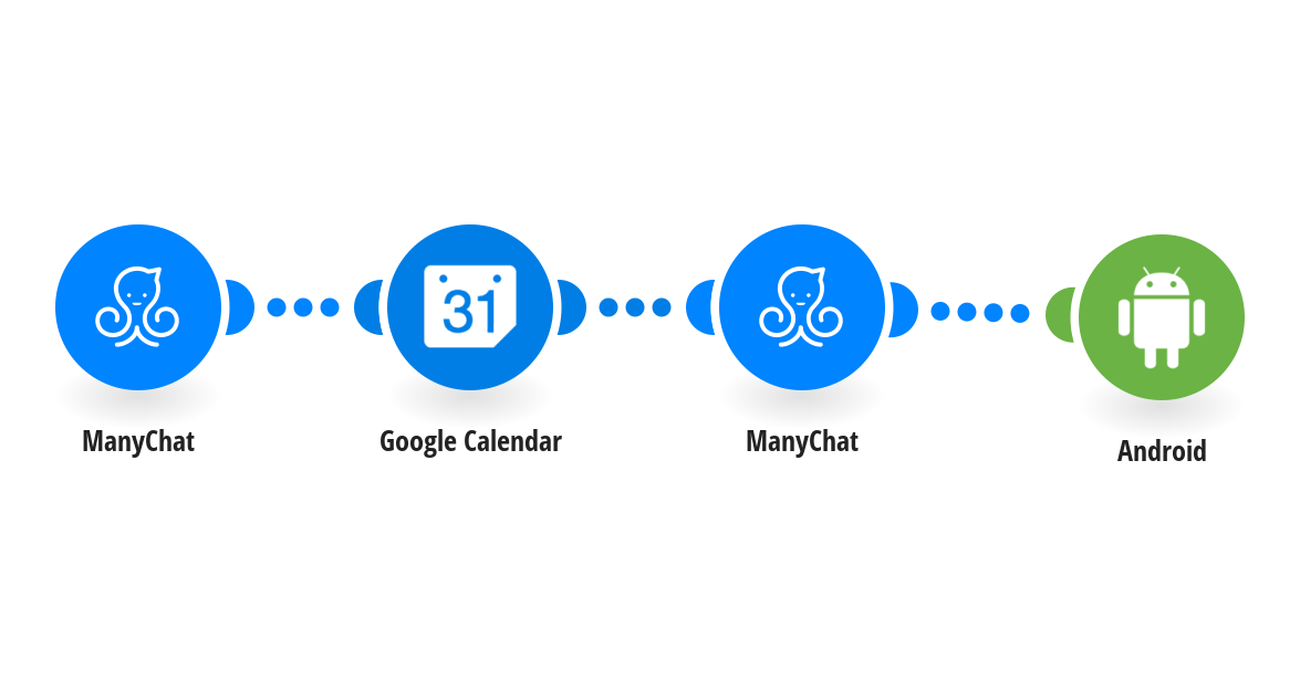 When data is received by a ManyChat bot, create an event on Google Calendar and respond to the user with a message.