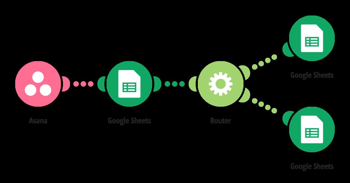 Google Sheets, Flow Control Integrations | Integromat
