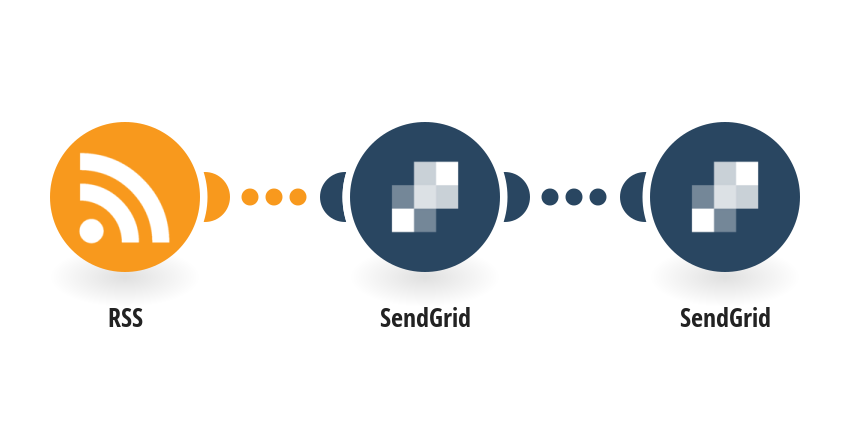 Send SendGrid emails for new RSS feed items