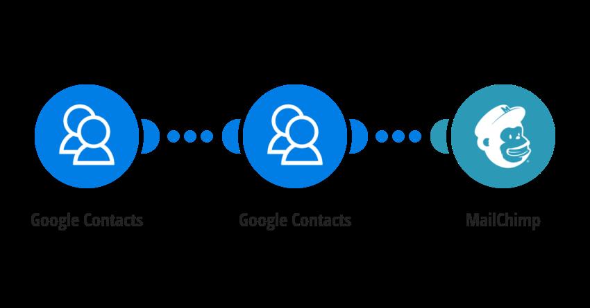 MailChimp, Google Contacts Integrations | Integromat