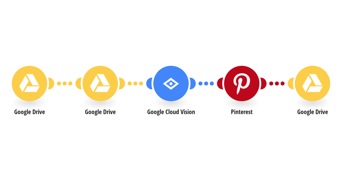 Create a new pin in Pinterest with image from Google Drive and content detected from the image by Google Cloud Vision