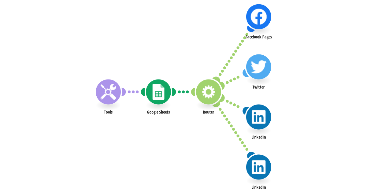 Social media distribution system
