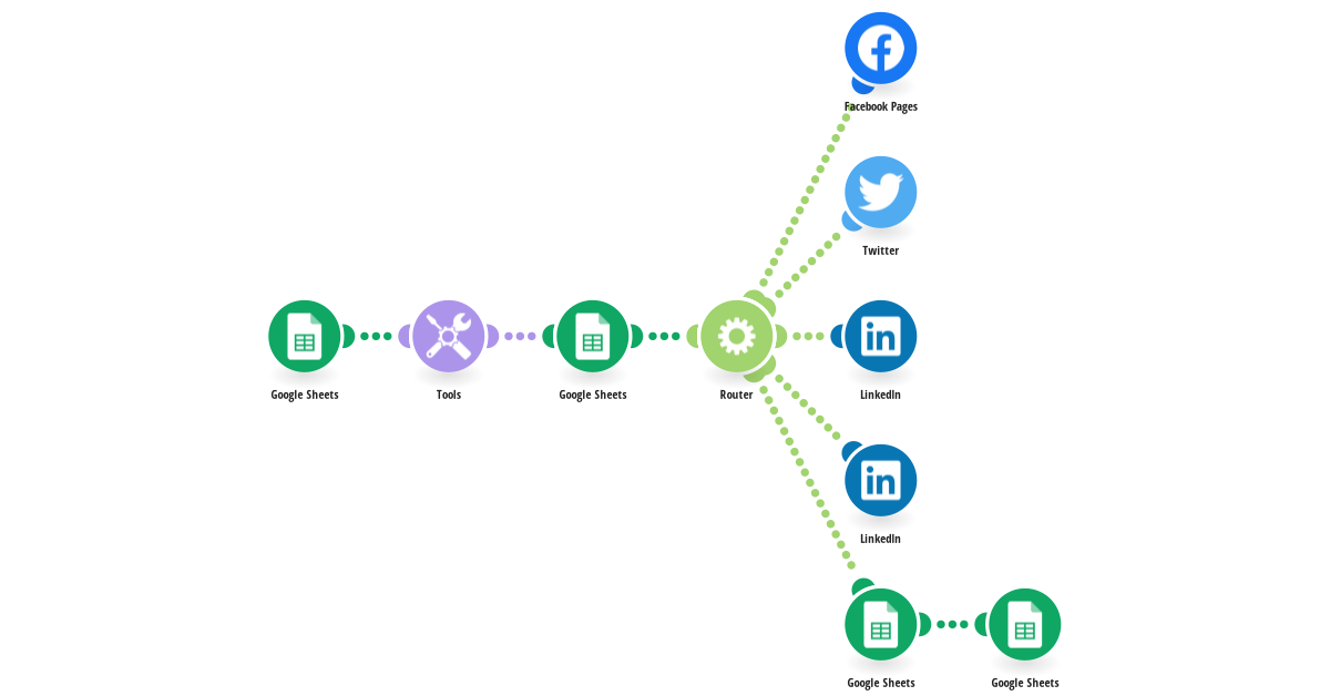 Social media distribution system - advanced