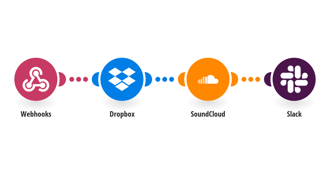 Upload a track from Dropbox to Sound Cloud