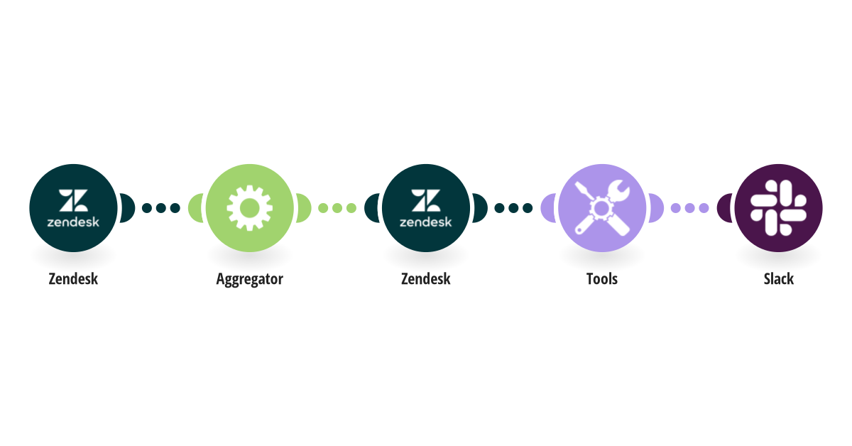 Send report about tickets for each user in Zendesk for the previous month to Slack