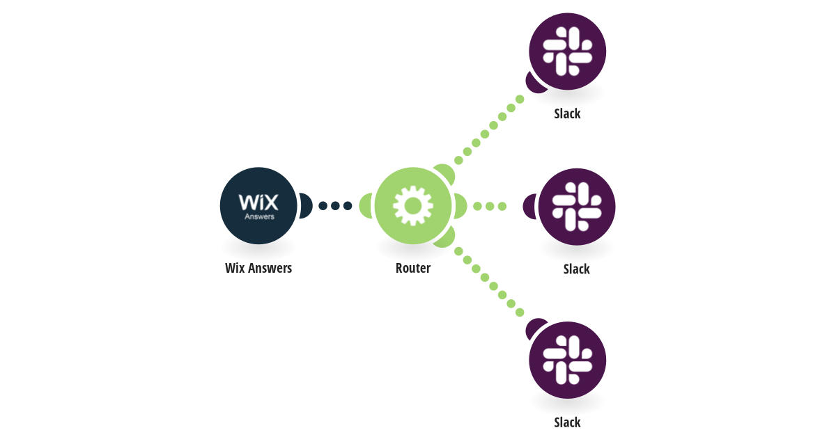 Filter Wix Answers tickets and send them to Slack