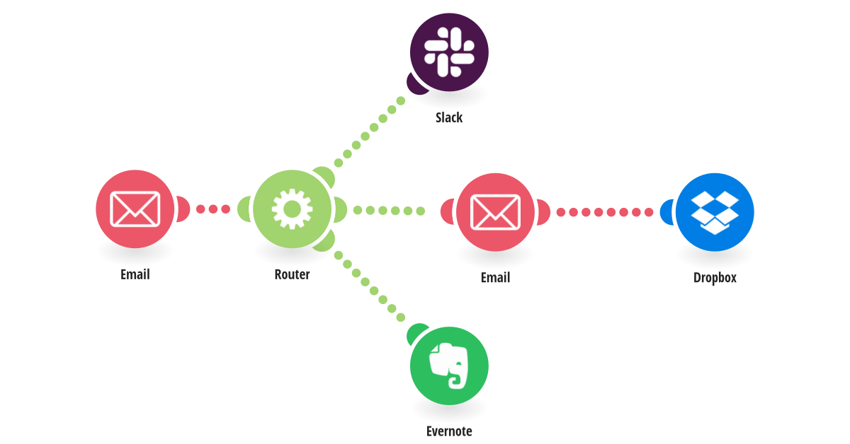 Get Slack messages for new inbound emails, save email attachments to Dropbox and email text in Evernote