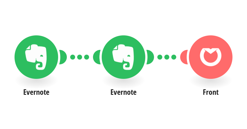 Create Front messages from Evernote notes