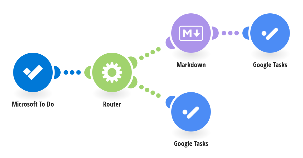 Convert Microsoft To Do Tasks as Google Tasks with Markdown