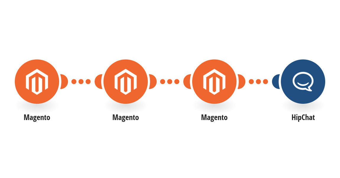 Send HipChat messages for new Magento orders