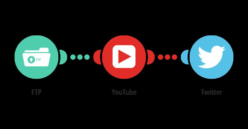 Nahrání videa z FTP automaticky na Youtube a informace na Twitteru