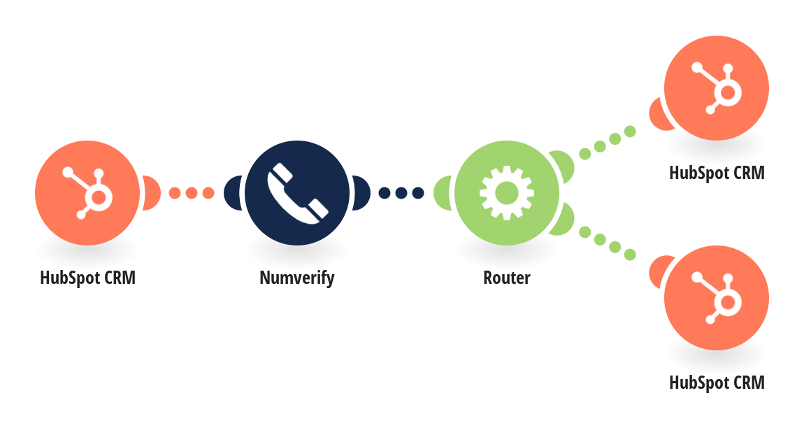 Verify contact number in HubSpot CRM by Numverify