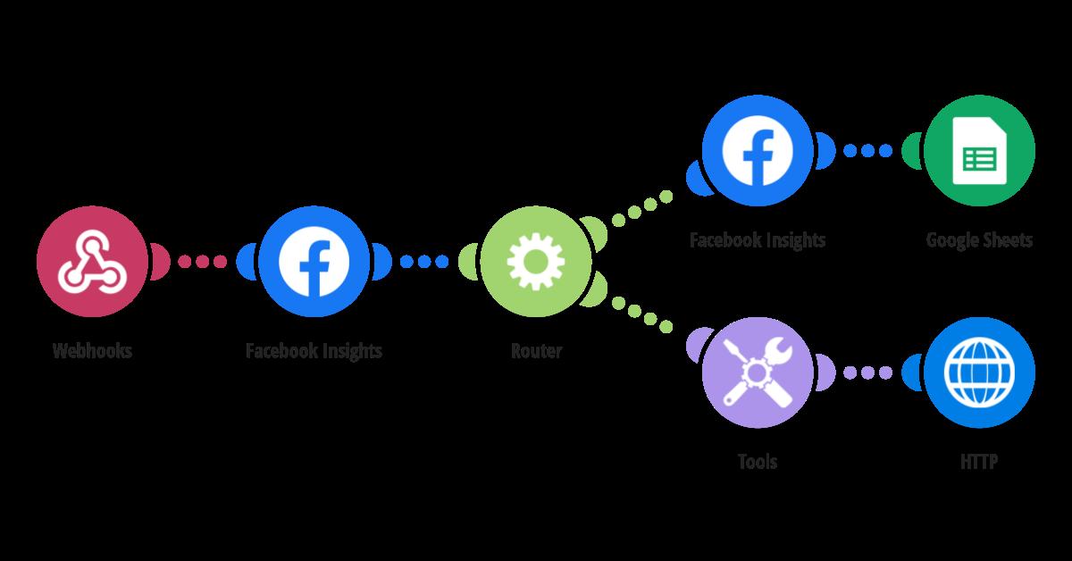 Export data from Facebook Insights (advanced) - PART 1 - receiving webhook