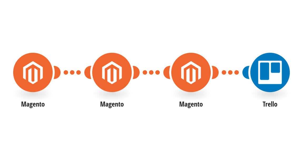 Create Trello cards from new Magento orders