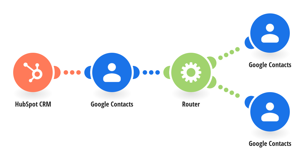 Create Google Contacts from HubSpot CRM contacts