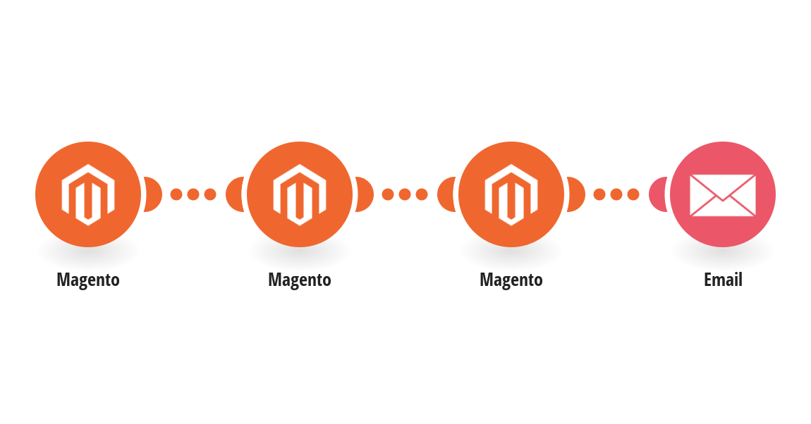 Send emails for new Magento orders