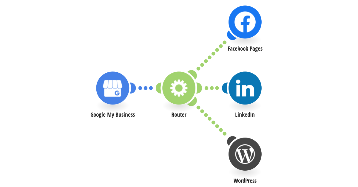 Automatically share Google My Business posts on social media