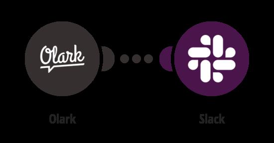 Create Slack messages for new Olark conversations