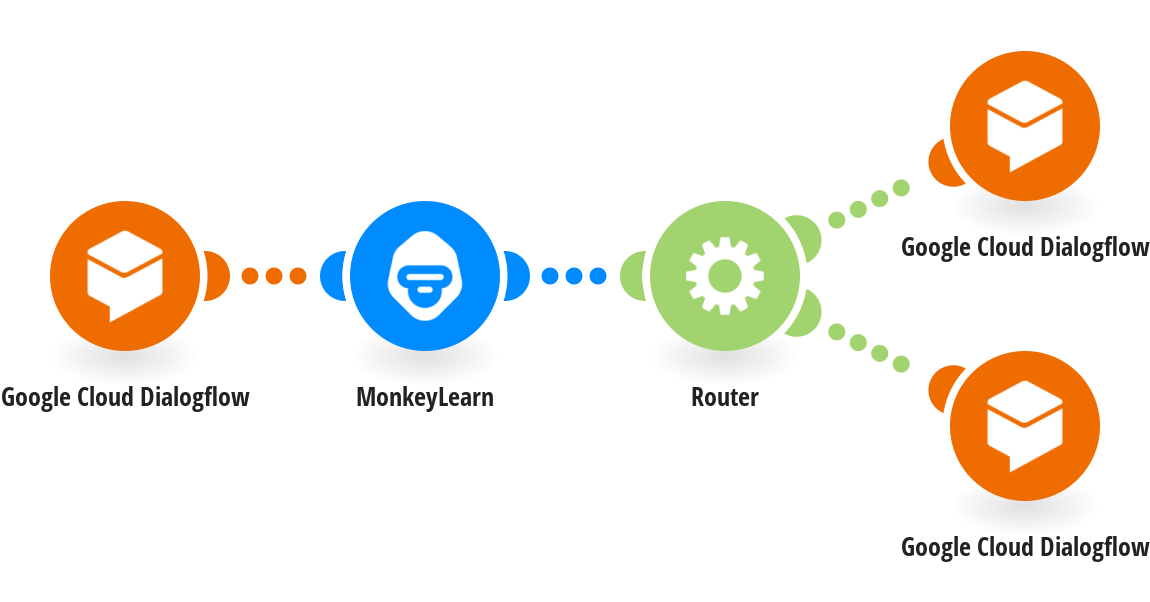 Perform Dialogflow fulfillments with sentiment analysis