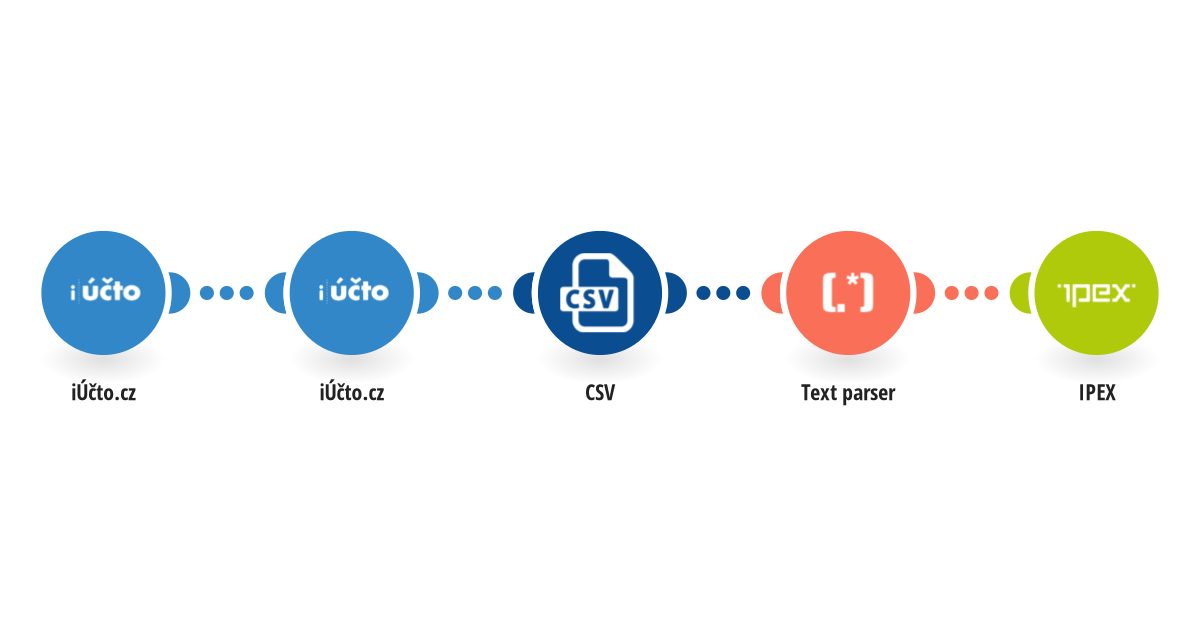 Synchronizace kontaktů z iÚčto do Kontaktního centra IPEX