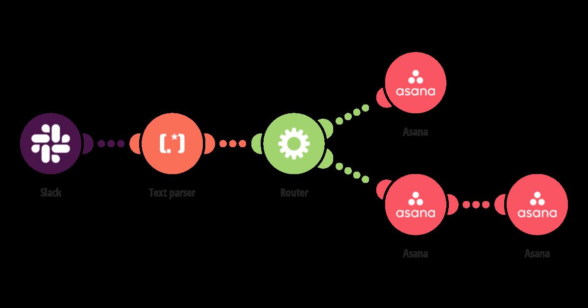 Create an Asana task from a Slack message