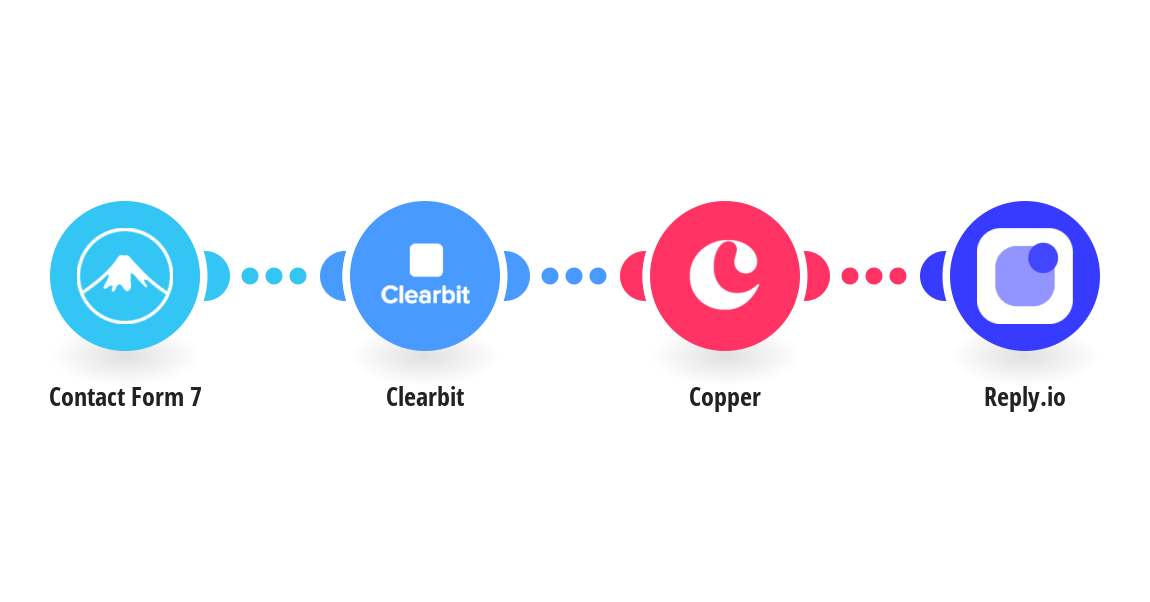 Watch Contact Form 7 form submissions, enrich the data in Clearbit and create a Copper lead and a Reply.io contact