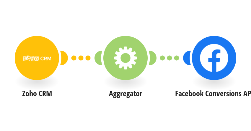 Send lead data from Zoho CRM to Facebook Conversions API