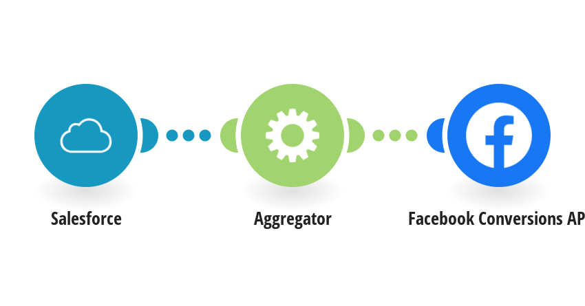 Send lead data from Salesforce to Facebook Conversions API
