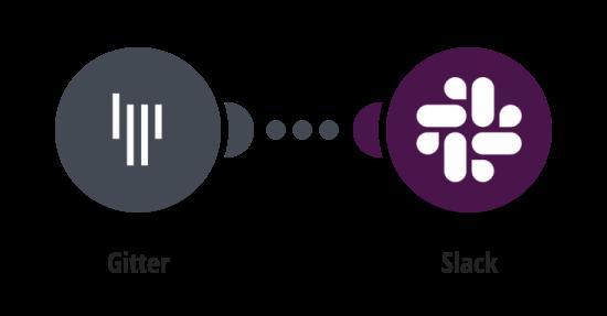 Zaslání zprávy na Slack o tom, v jakých pokojích na Gitteru se uživatel nachází
