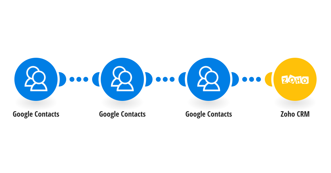 Create Zoho CRM contacts from new Google contacts