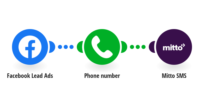 Send a confirmation SMS via Mitto to a lead collected via Facebook Lead Ads