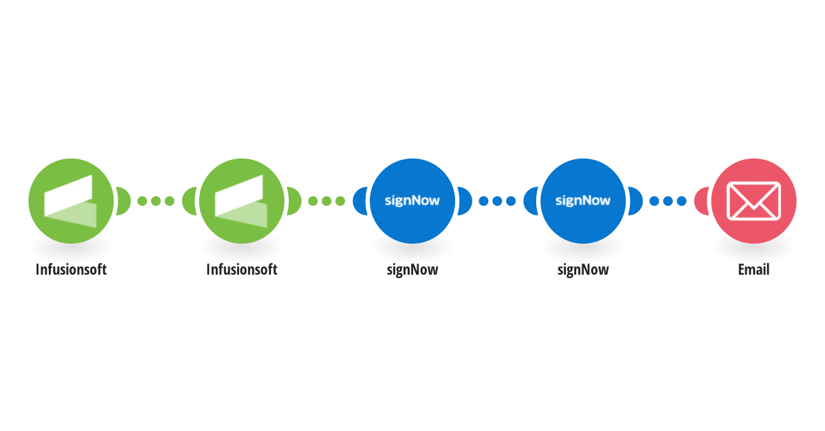 Generate and send a signNow signing link when Infusionsoft (Keap) opportunity stage changes