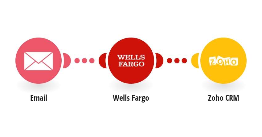 Create Zoho CRM events from Wells Fargo Account Update emails