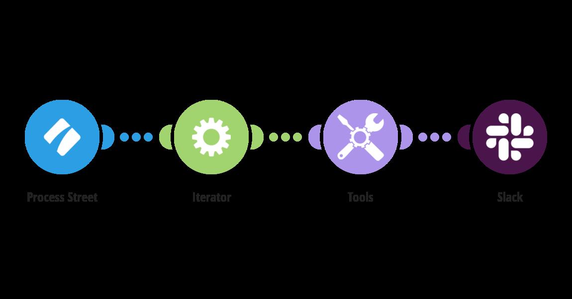 Send Slack messages for new Process Street workflow runs