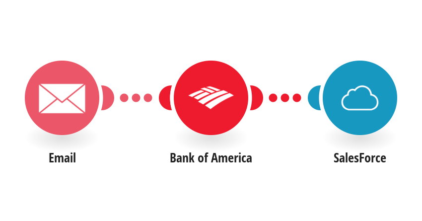 Create SalesForce topics about your Bank of America account balance