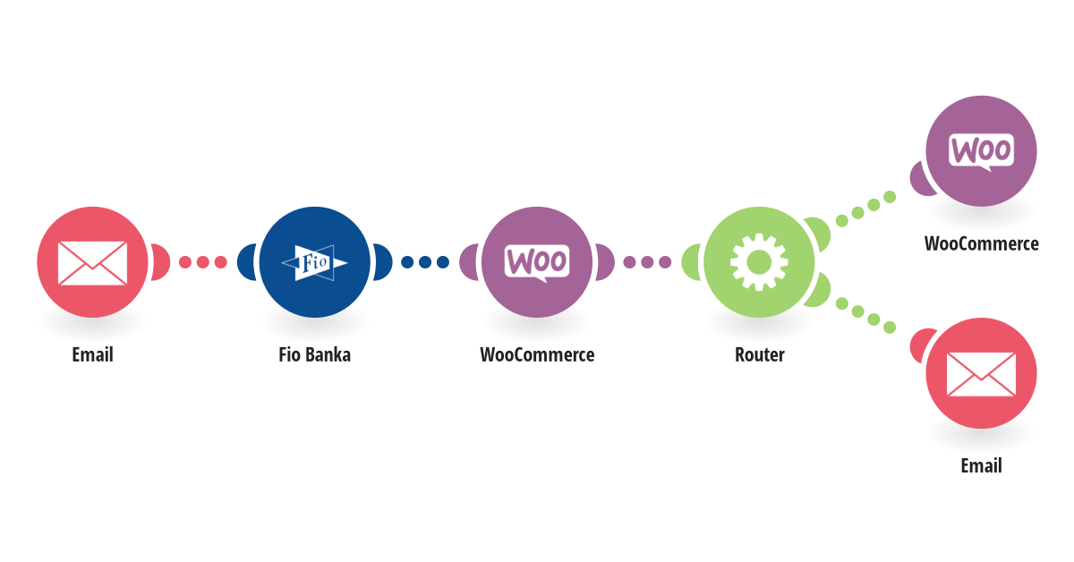 Change an order status in WooCommerce when a payment is credited to your Fio banka account